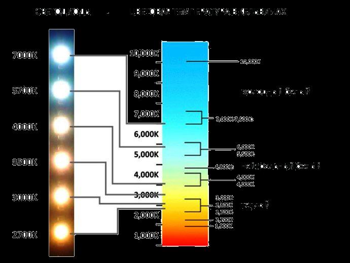 правило золотой фотосъемки без вспышки и цветовая температура к все это гораздо